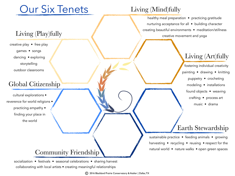 our tenets